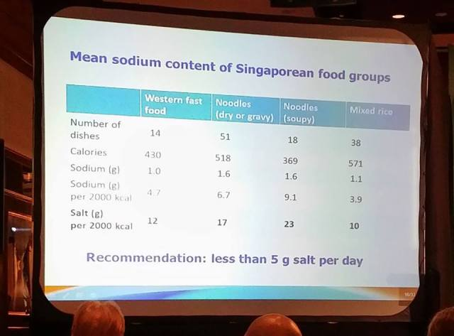 Mean sodium content of Singapore food groups.